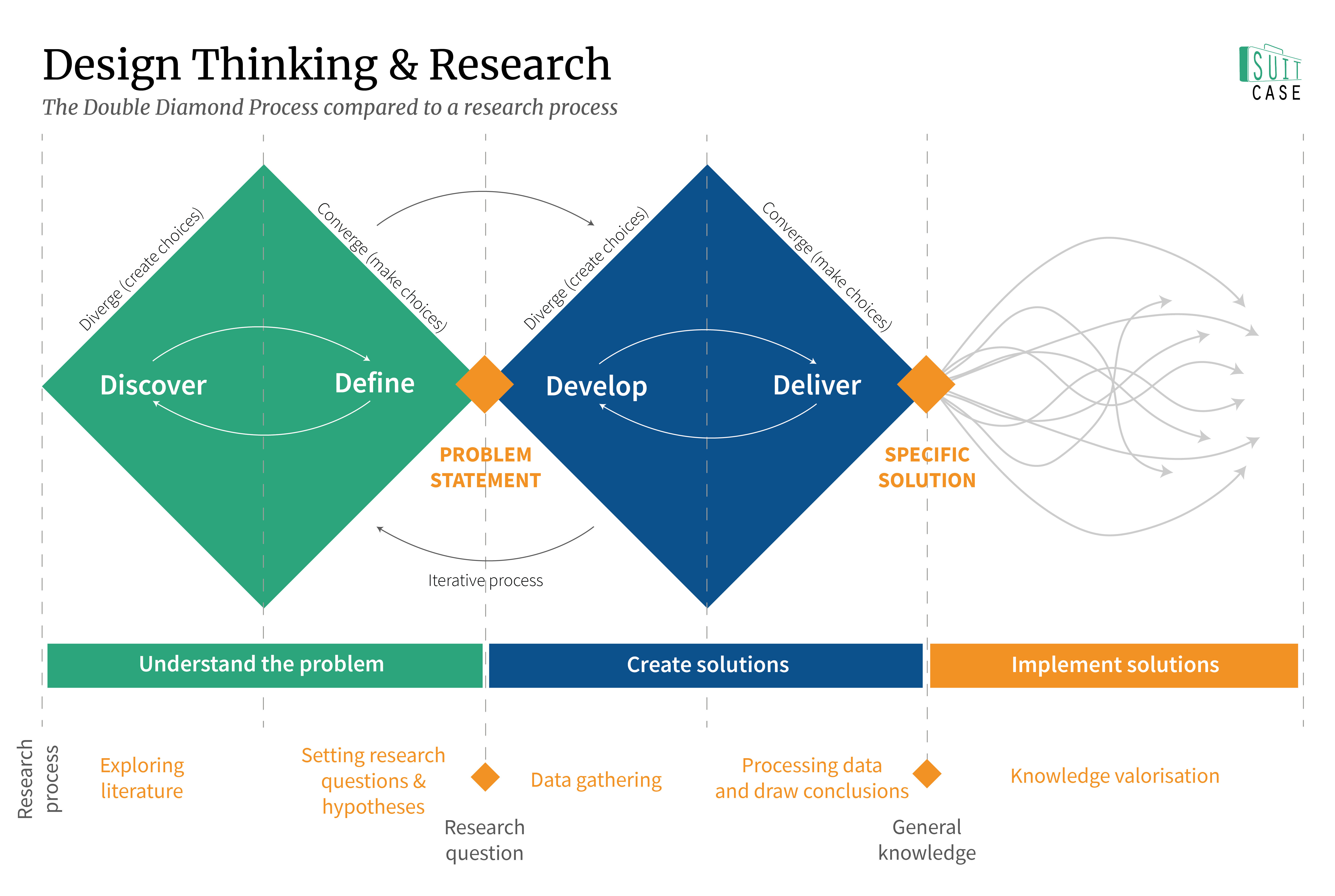Design Thinking in Research