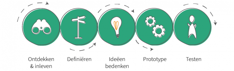 Design thinking proces overzicht